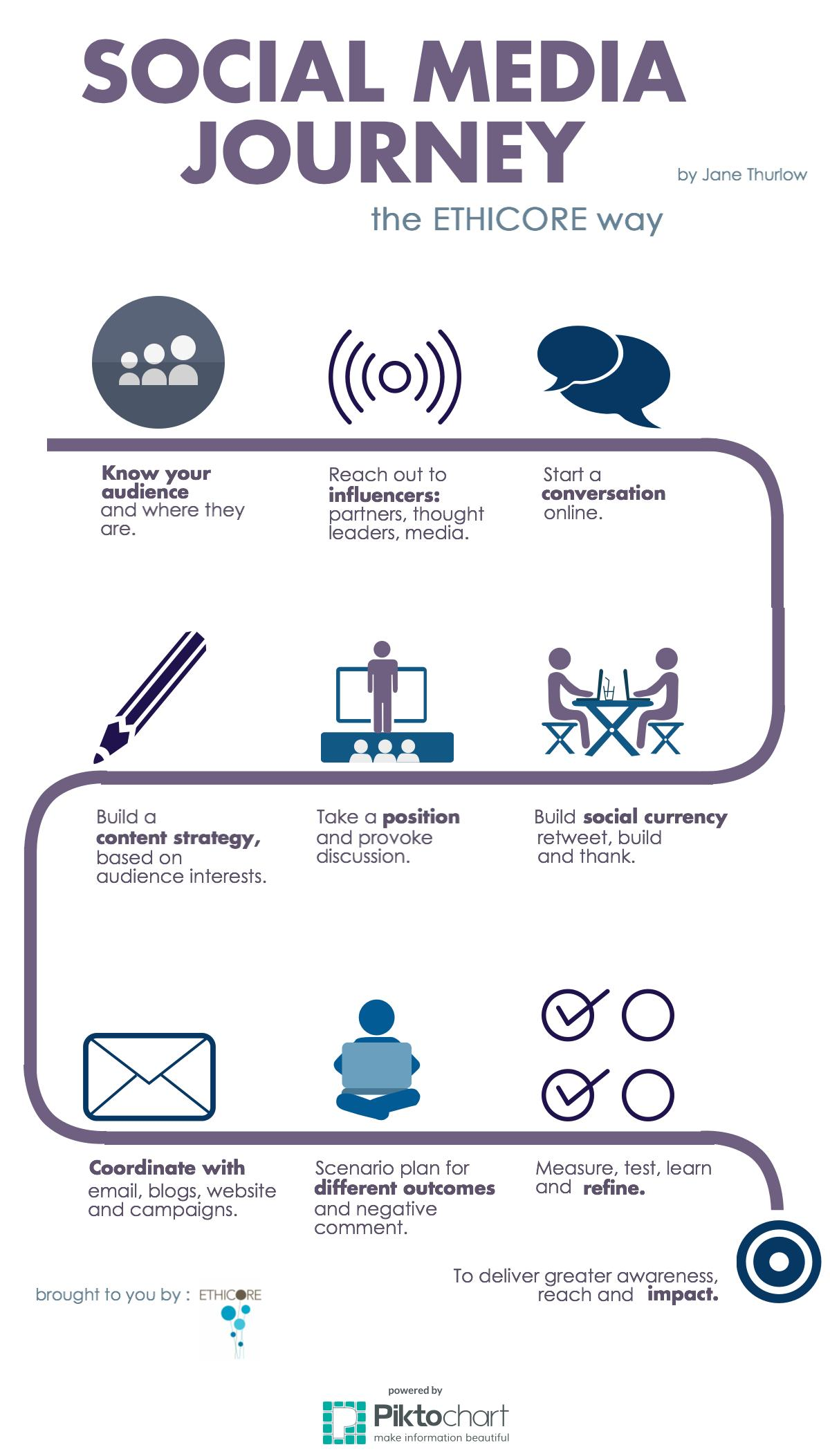 Social Media Journey-The Ethicore Way