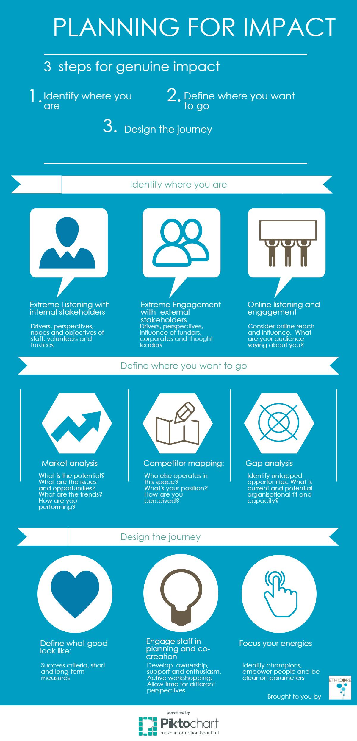 Planning for impact infographic
