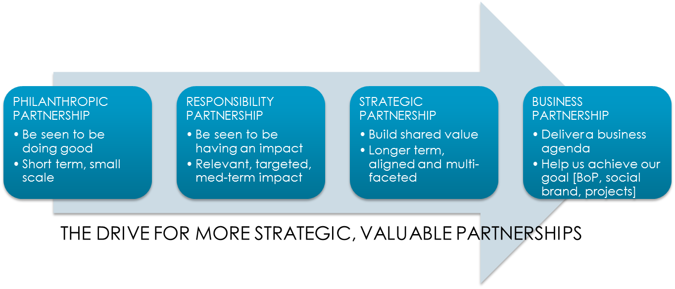 partnership evolution image