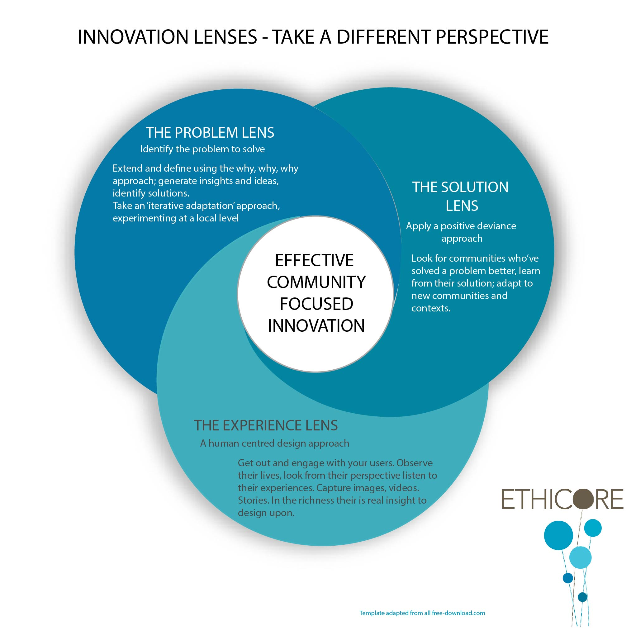 Innovation Lenses