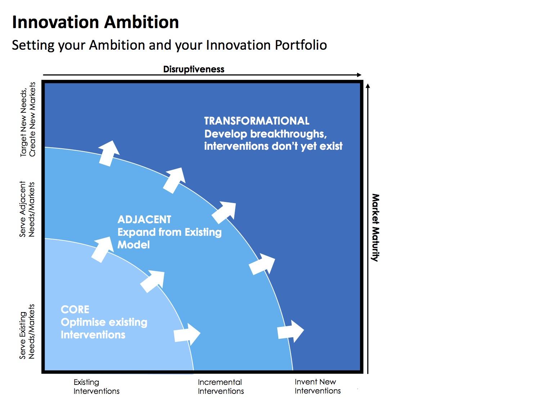 Innovation Ambition for INGOs, Ethicore 2017