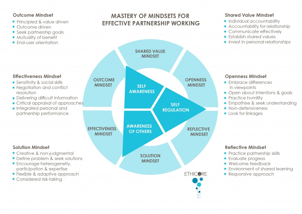 Introducing Mindsets for Effective Partnerships