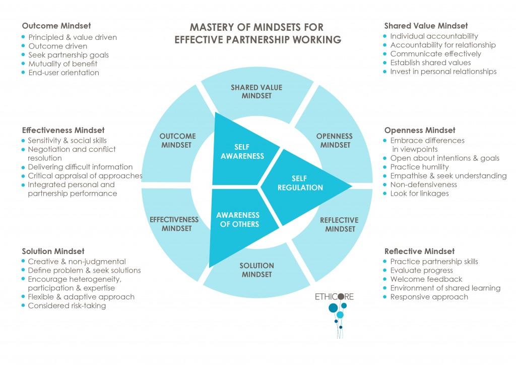 Introducing Mindsets for Effective Partnerships